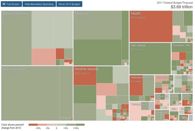 Chart shows funds authorized to be spent each fiscal year.